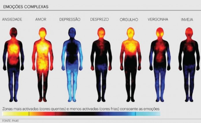 Resultado de imagem para o que acontece quando nossas emoções ficam guardadas no corpo
